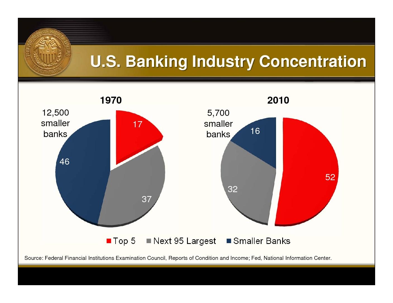 Nanu: Präsentation der Fed of Dallas zu TBTF-Banken klingt wie Bloggeranalyse